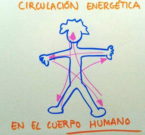 circulacion energetica